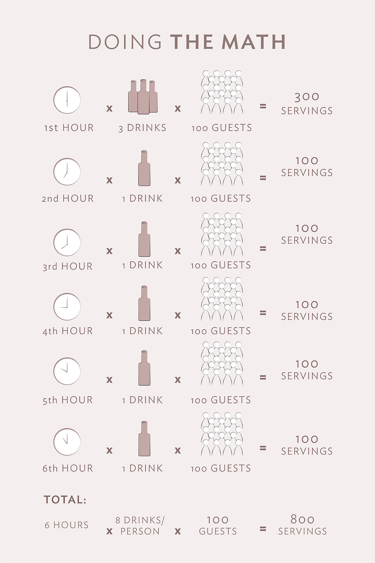 Doing the math 1st hour: 3 drinks x 100 guests = 300 servings 2nd hour: 1 drink x 100 guests = 100 servings 3rd hour: 1 drink x 100 guests = 100 servings 4th hour: 1 drink x 100 guests = 100 servings 5th hour: 1 drink x 100 guests = 100 servings 6th hour: 1 drink x 100 guests = 100 servings TOTAL: 6 hours 8 drinks per person 100 guests 800 servings
